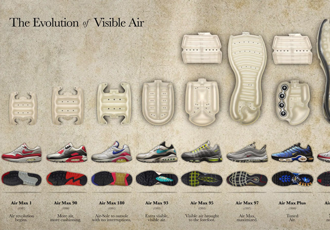 Nike Air Max - La Evolucion del Aire Visible-