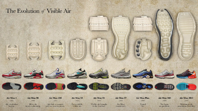 Nike Air Max - La Evolucion del Aire Visible