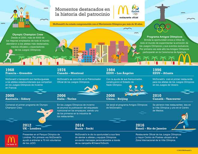 REFERENCIA Infografía JJOO - Sponsorship History Highlights2